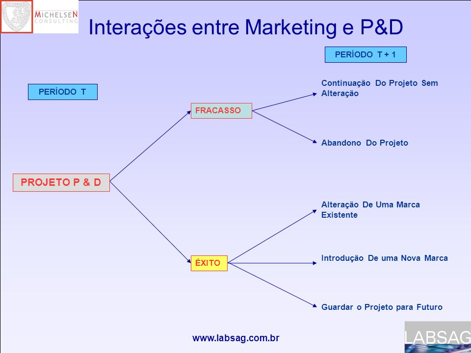 Interações entre Marketing e P&D
