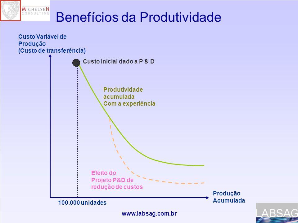 Benefícios da Produtividade