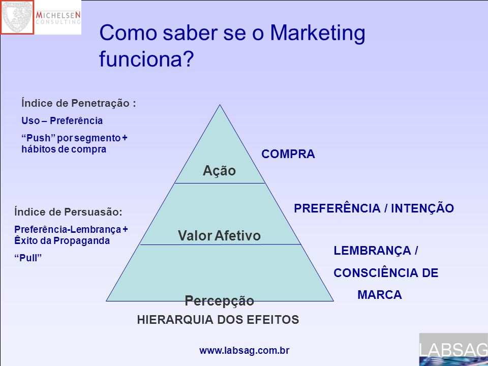 Como saber se o Marketing funciona