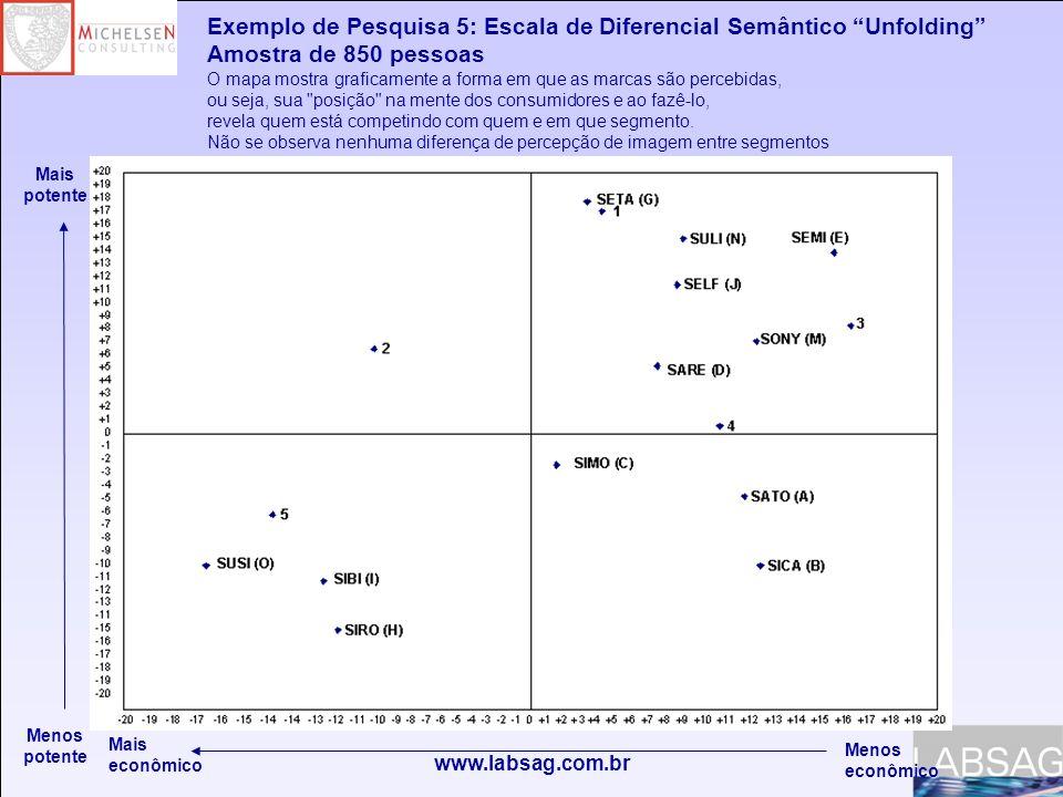 Exemplo de Pesquisa 5: Escala de Diferencial Semântico Unfolding