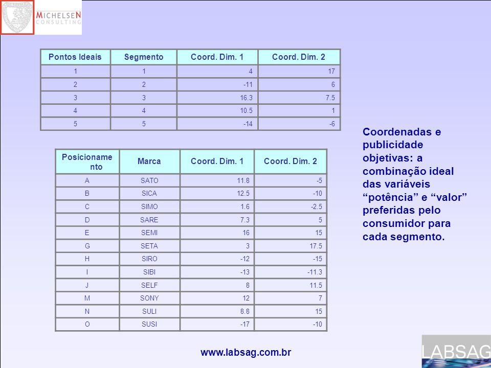 Pontos Ideais Segmento. Coord. Dim. 1. Coord. Dim. 2. 1. 4. 17. 2. -11. 6. 3. 16.3. 7.5.