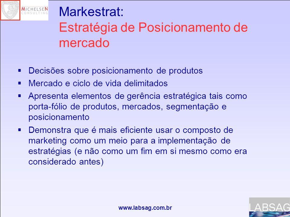 Markestrat: Estratégia de Posicionamento de mercado