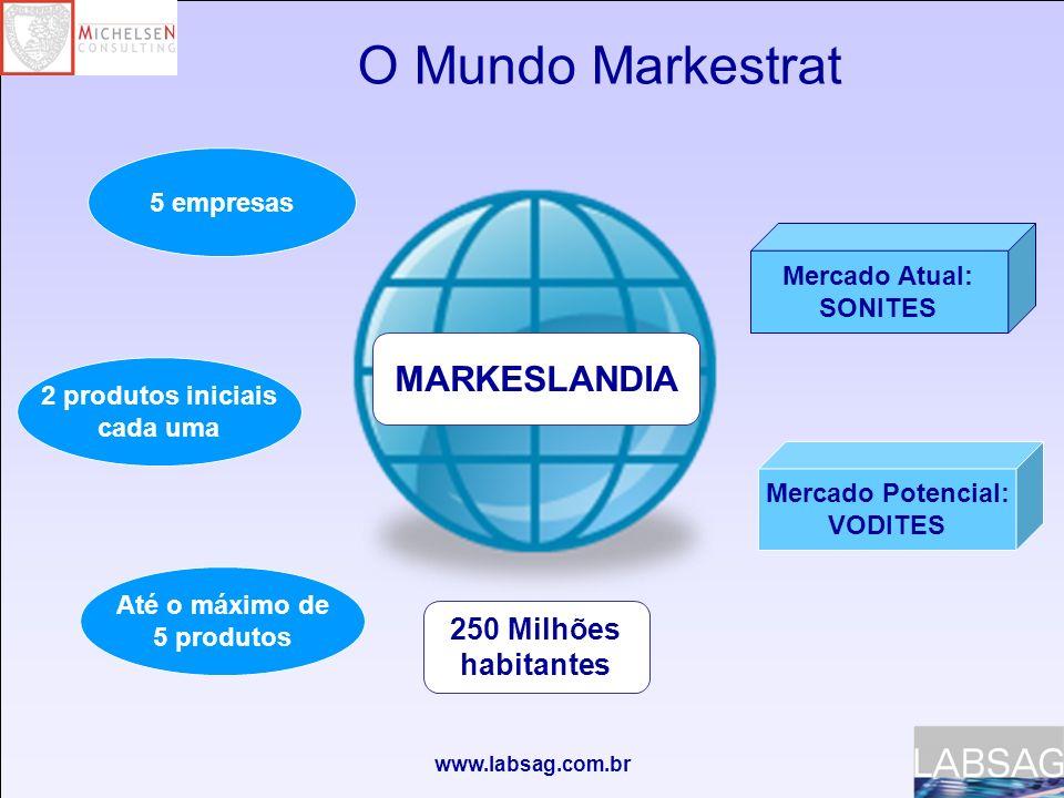 O Mundo Markestrat MARKESLANDIA 250 Milhões habitantes 5 empresas
