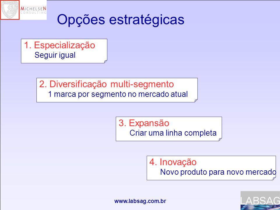 Opções estratégicas 1. Especialização 2. Diversificação multi-segmento
