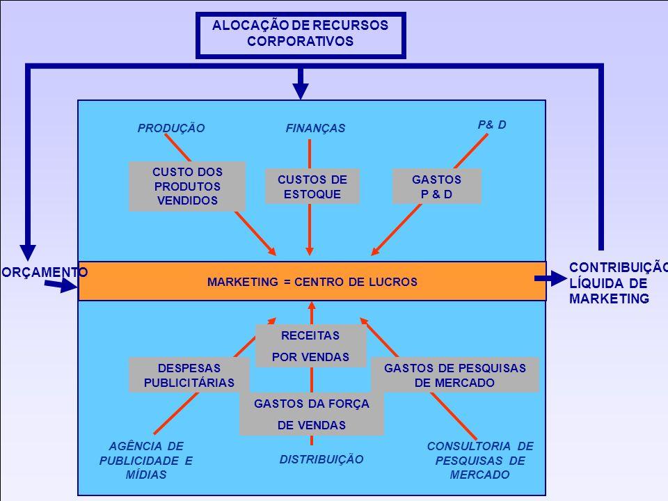 ALOCAÇÃO DE RECURSOS CORPORATIVOS