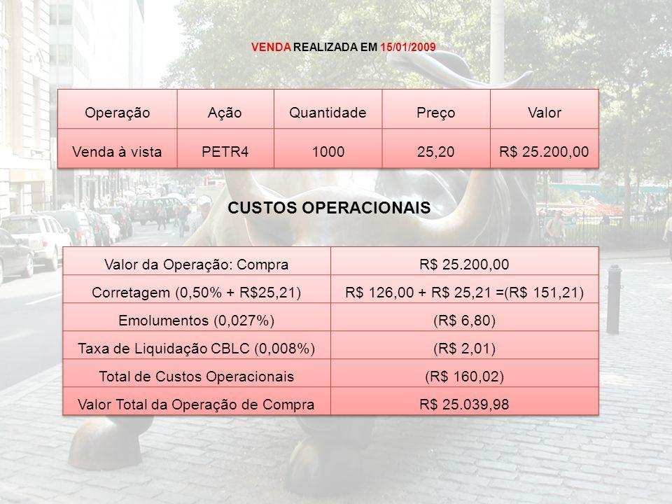 CUSTOS OPERACIONAIS Operação Ação Quantidade Preço Valor Venda à vista