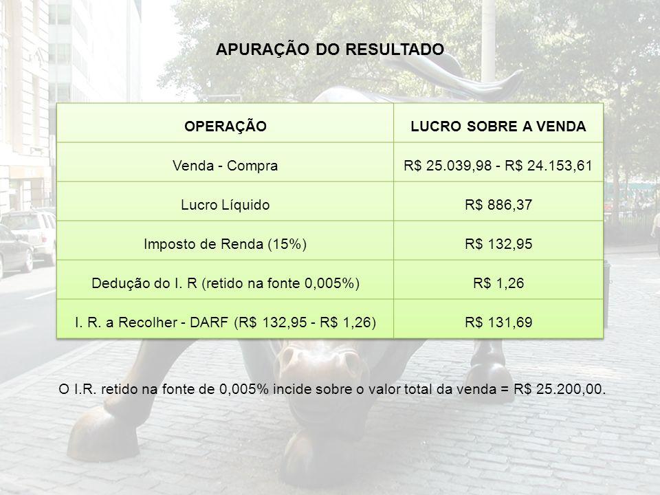 APURAÇÃO DO RESULTADO OPERAÇÃO LUCRO SOBRE A VENDA Venda - Compra