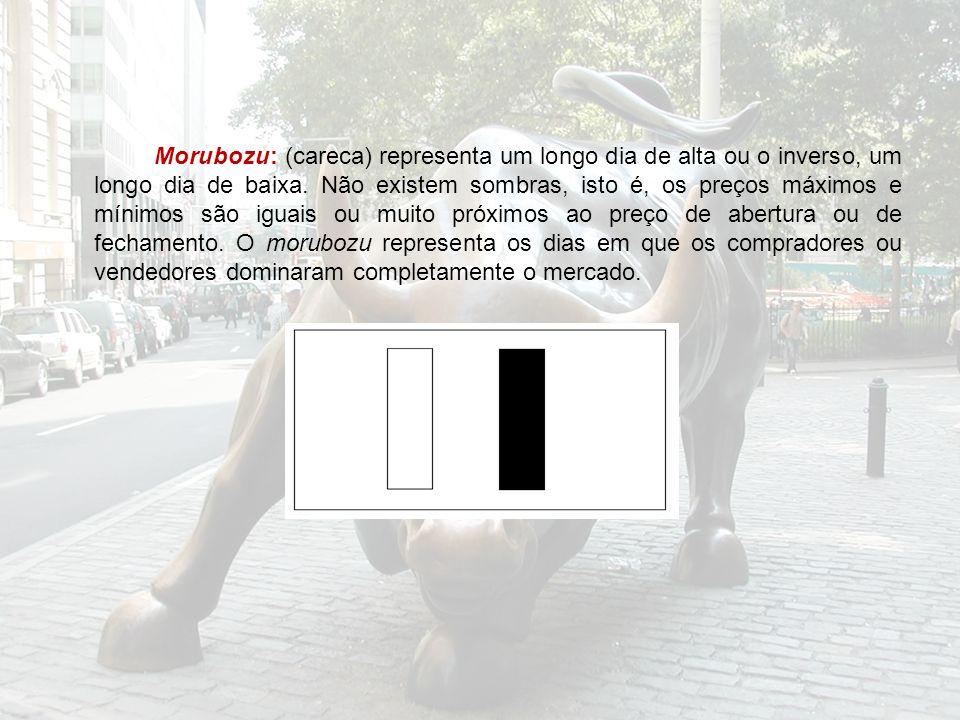 Morubozu: (careca) representa um longo dia de alta ou o inverso, um longo dia de baixa.
