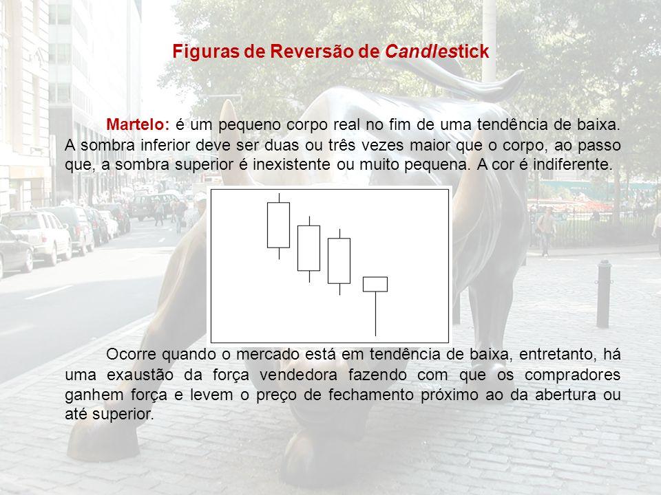 Figuras de Reversão de Candlestick