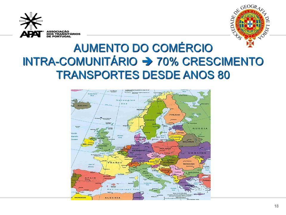 AUMENTO DO COMÉRCIO INTRA-COMUNITÁRIO  70% CRESCIMENTO TRANSPORTES DESDE ANOS 80