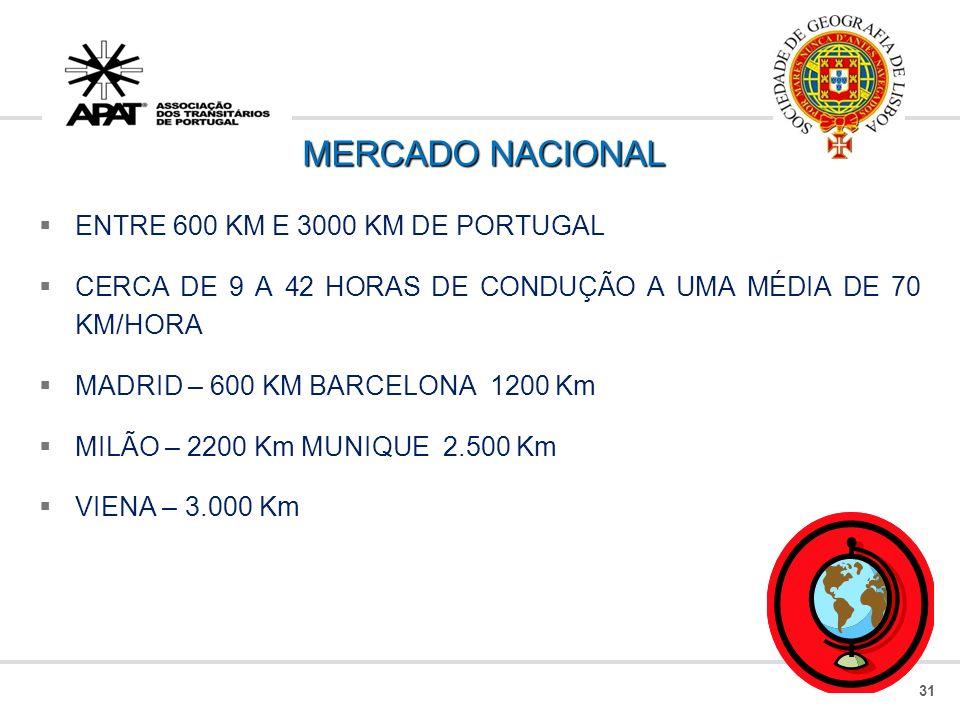 MERCADO NACIONAL ENTRE 600 KM E 3000 KM DE PORTUGAL