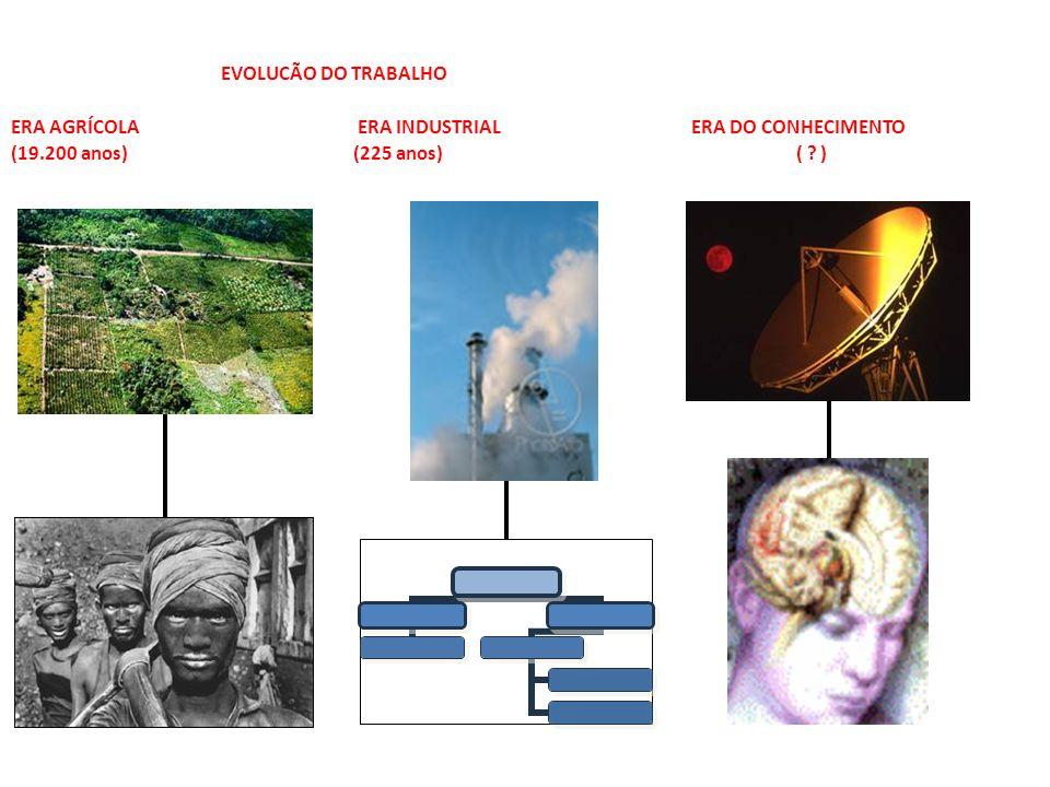 EVOLUCÃO DO TRABALHO ERA AGRÍCOLA ERA INDUSTRIAL ERA DO CONHECIMENTO.