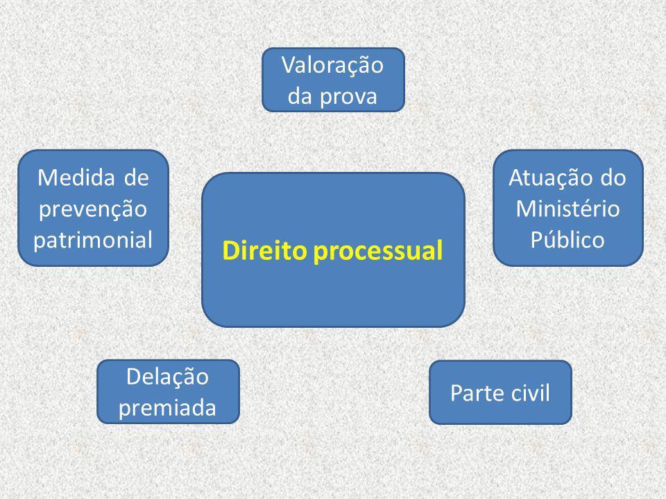 Direito processual Valoração da prova Medida de prevenção patrimonial