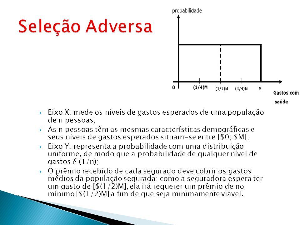 Seleção AdversaEixo X: mede os níveis de gastos esperados de uma população de n pessoas;