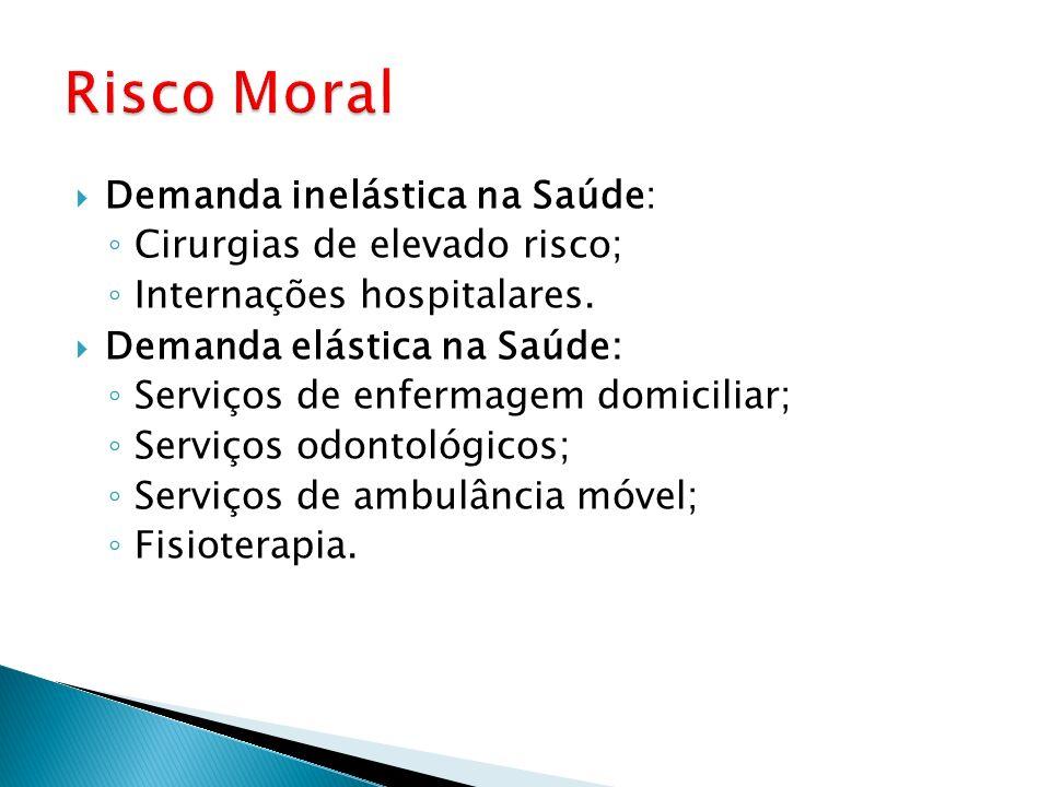 Risco Moral Demanda inelástica na Saúde: Cirurgias de elevado risco;