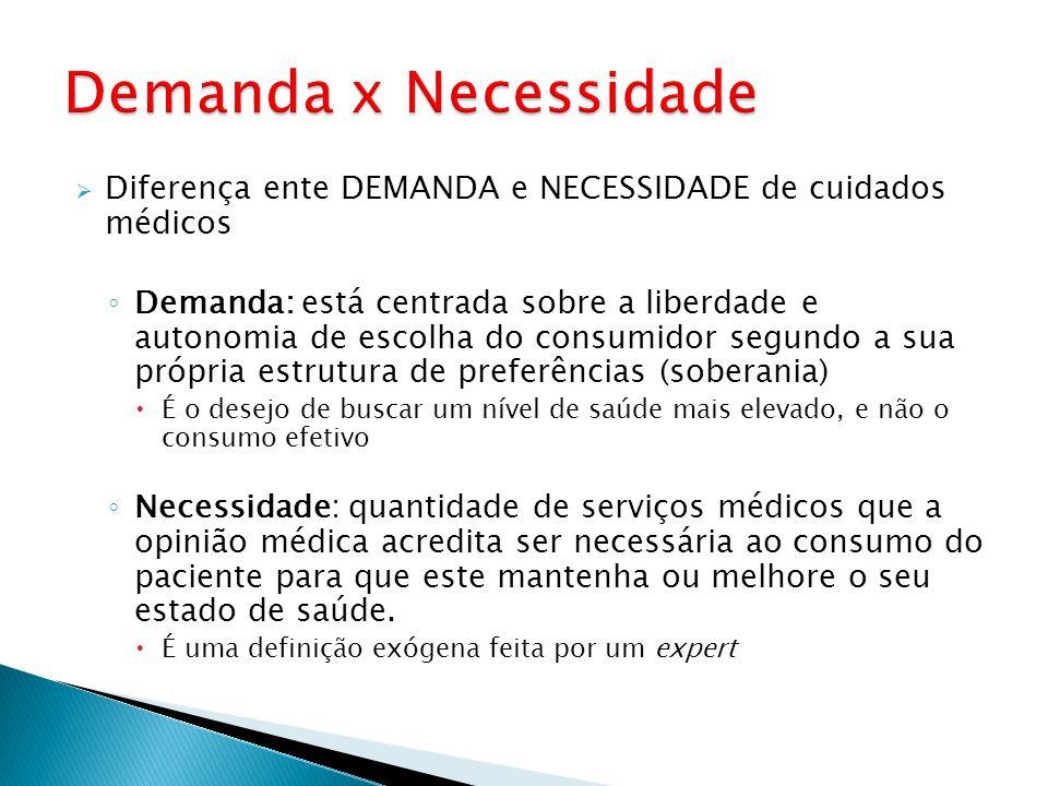 Demanda x NecessidadeDiferença ente DEMANDA e NECESSIDADE de cuidados médicos.