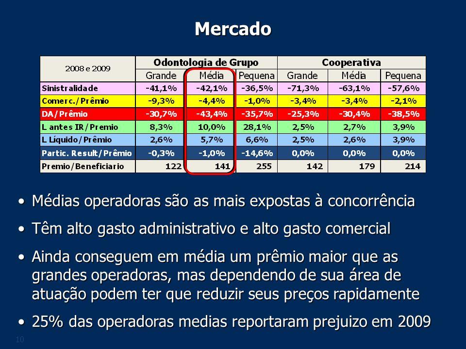 Mercado Médias operadoras são as mais expostas à concorrência