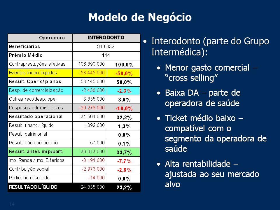 Modelo de Negócio Interodonto (parte do Grupo Intermédica):