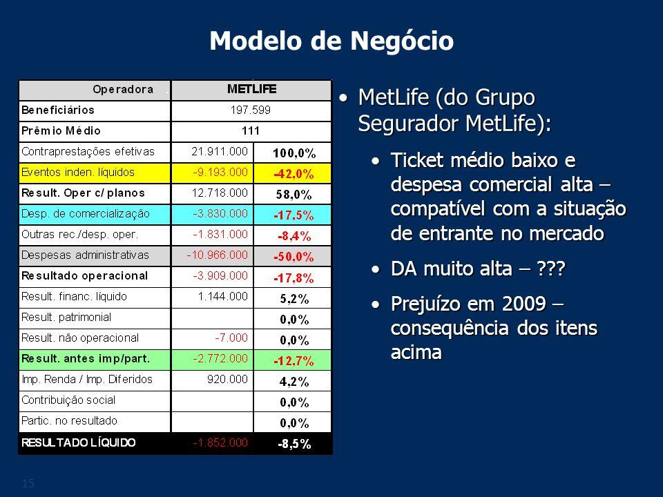 Modelo de Negócio MetLife (do Grupo Segurador MetLife):