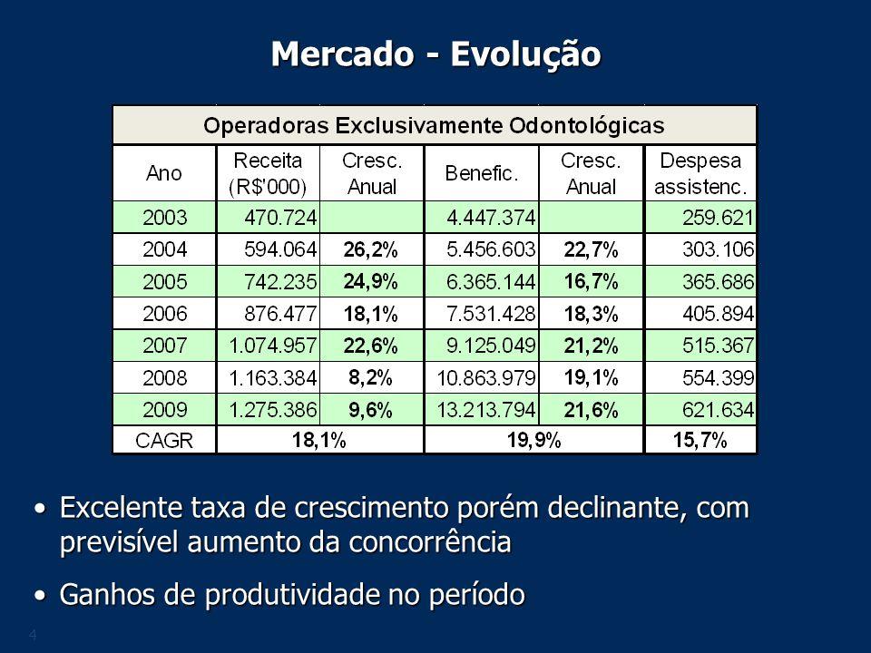 Mercado - Evolução Excelente taxa de crescimento porém declinante, com previsível aumento da concorrência.