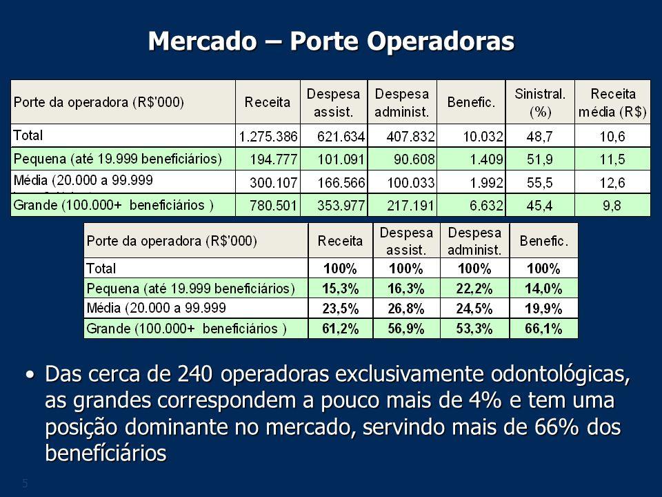 Mercado – Porte Operadoras