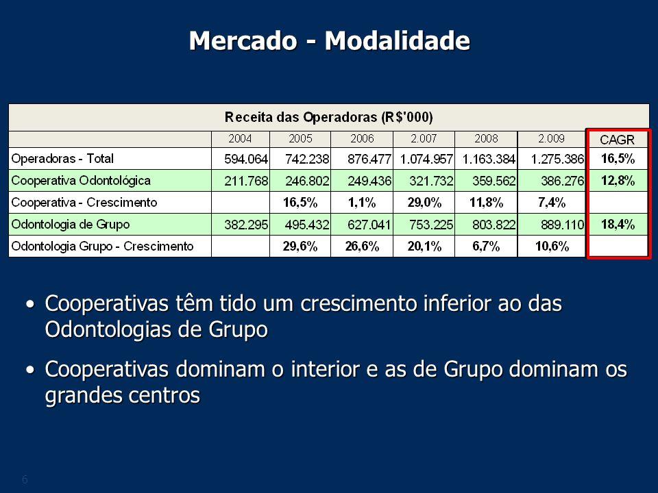 Mercado - Modalidade Cooperativas têm tido um crescimento inferior ao das Odontologias de Grupo.