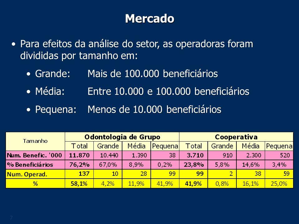 Mercado Para efeitos da análise do setor, as operadoras foram divididas por tamanho em: Grande: Mais de 100.000 beneficiários.