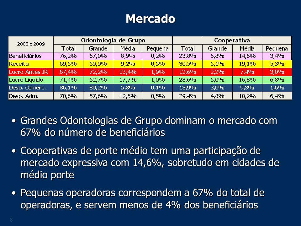 Mercado Grandes Odontologias de Grupo dominam o mercado com 67% do número de beneficiários.