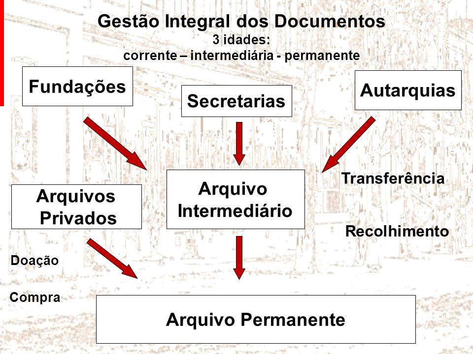 Gestão Integral dos Documentos 3 idades: corrente – intermediária - permanente