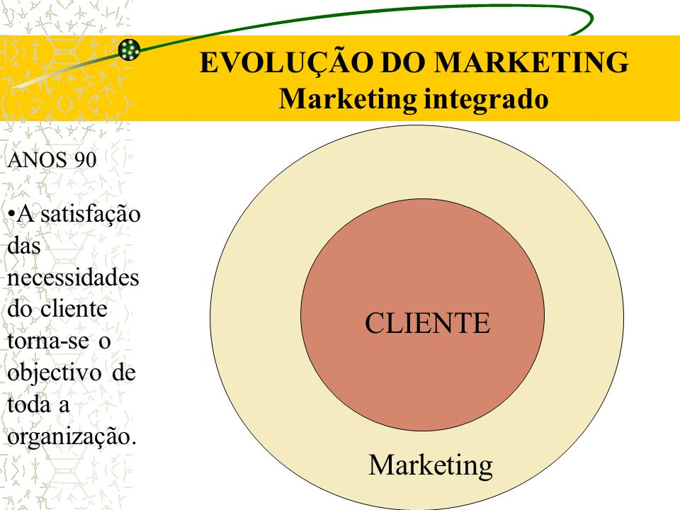 EVOLUÇÃO DO MARKETING Marketing integrado