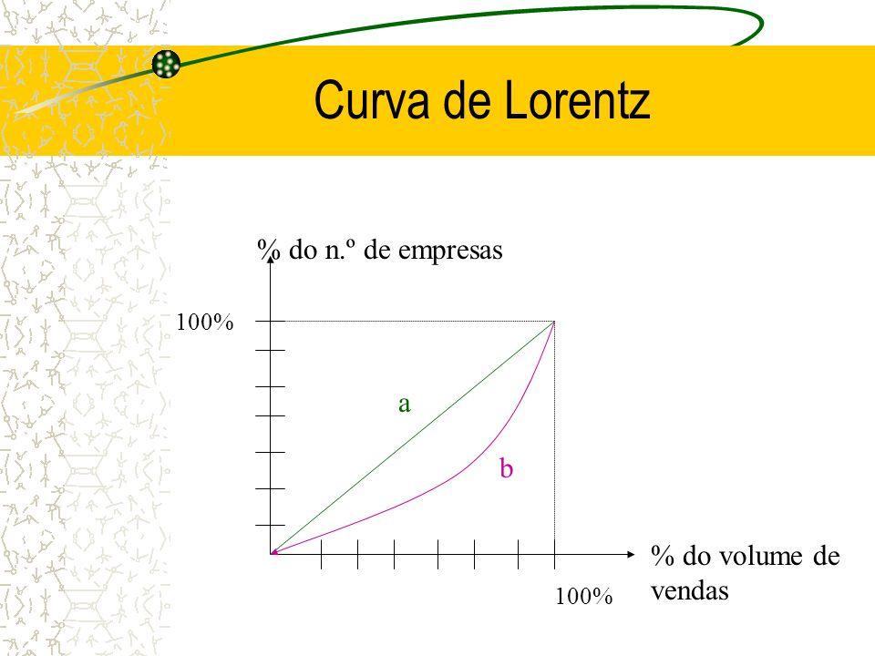 Curva de Lorentz % do n.º de empresas a b % do volume de vendas 100%