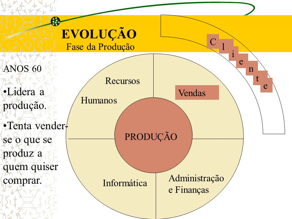 EVOLUÇÃO Lidera a produção.