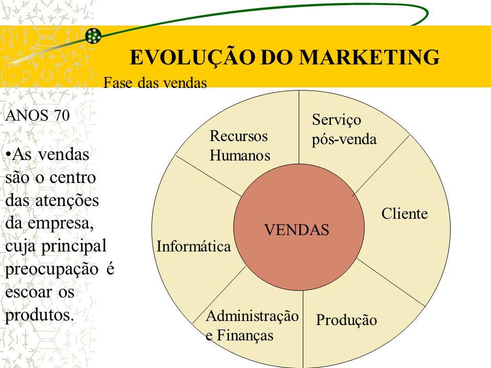 EVOLUÇÃO DO MARKETING Fase das vendas. VENDAS. Informática. Administração e Finanças. Produção.