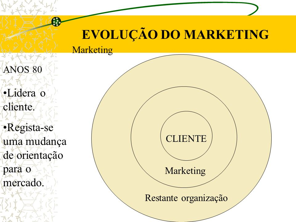 EVOLUÇÃO DO MARKETING Lidera o cliente.