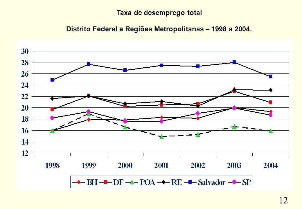 Taxa de desemprego total