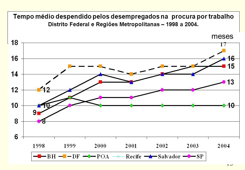 Tempo médio despendido pelos desempregados na procura por trabalho Distrito Federal e Regiões Metropolitanas – 1998 a 2004.