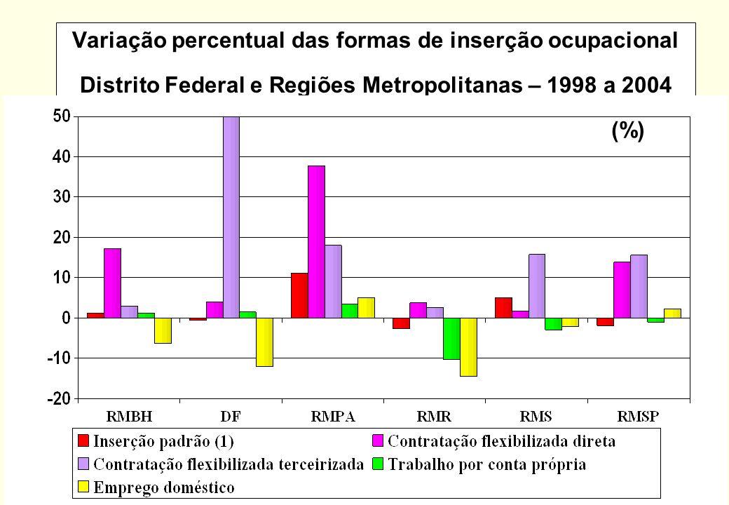 Variação percentual das formas de inserção ocupacional Distrito Federal e Regiões Metropolitanas – 1998 a 2004