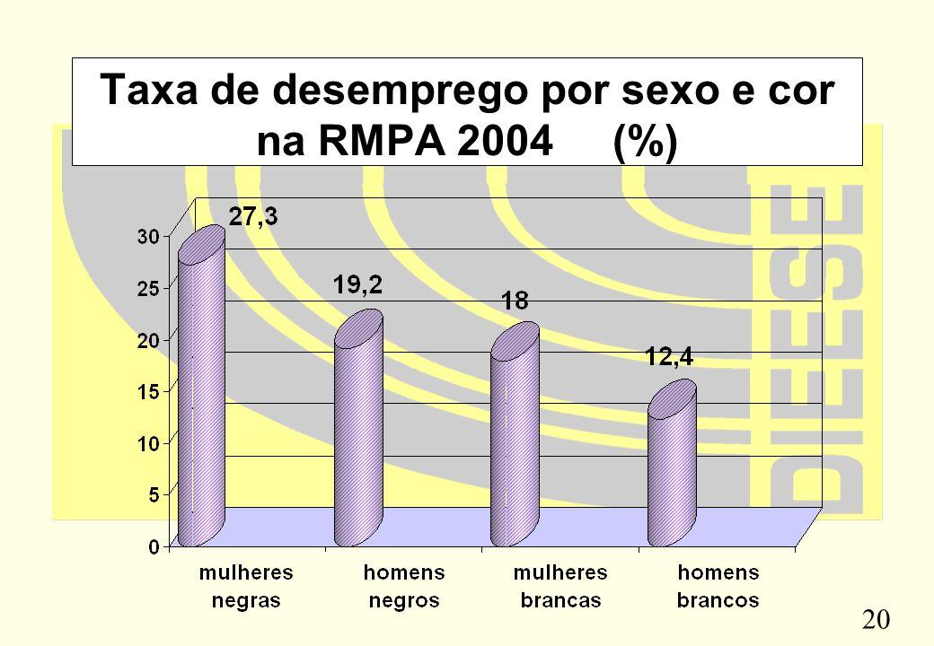Taxa de desemprego por sexo e cor na RMPA 2004 (%)