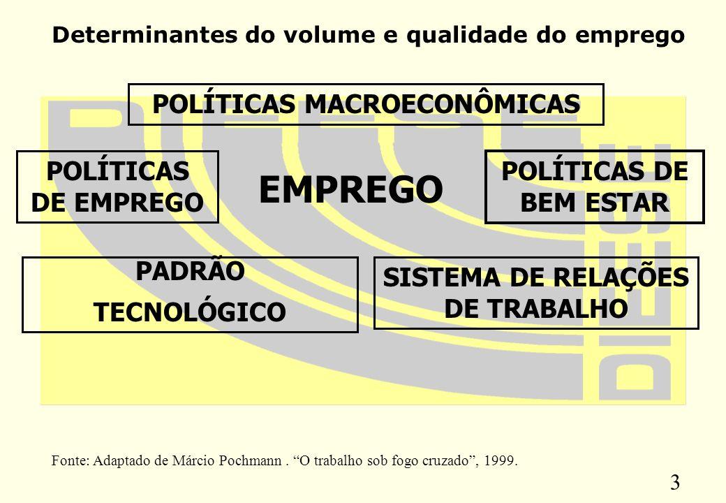 EMPREGO POLÍTICAS MACROECONÔMICAS POLÍTICAS DE EMPREGO