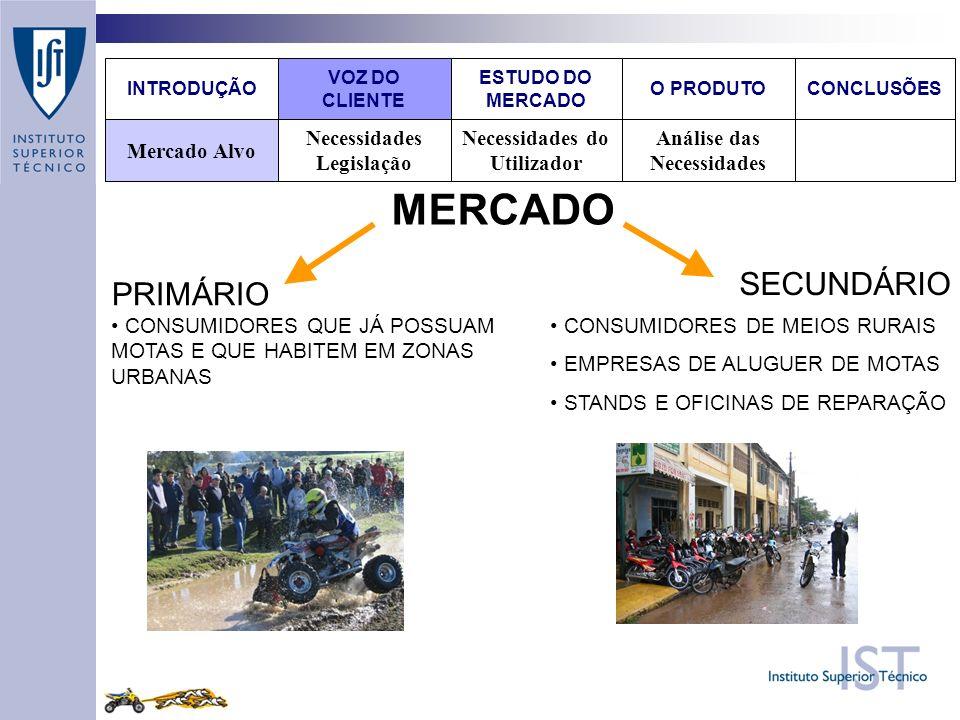 MERCADO SECUNDÁRIO PRIMÁRIO Análise das Necessidades