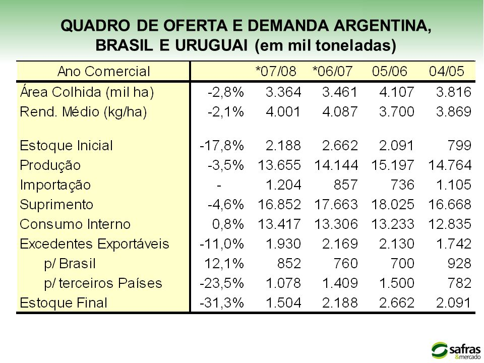 QUADRO DE OFERTA E DEMANDA ARGENTINA,