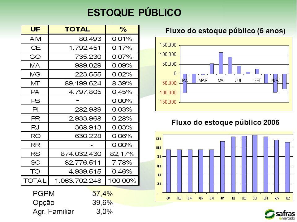 Fluxo do estoque público (5 anos) Fluxo do estoque público 2006