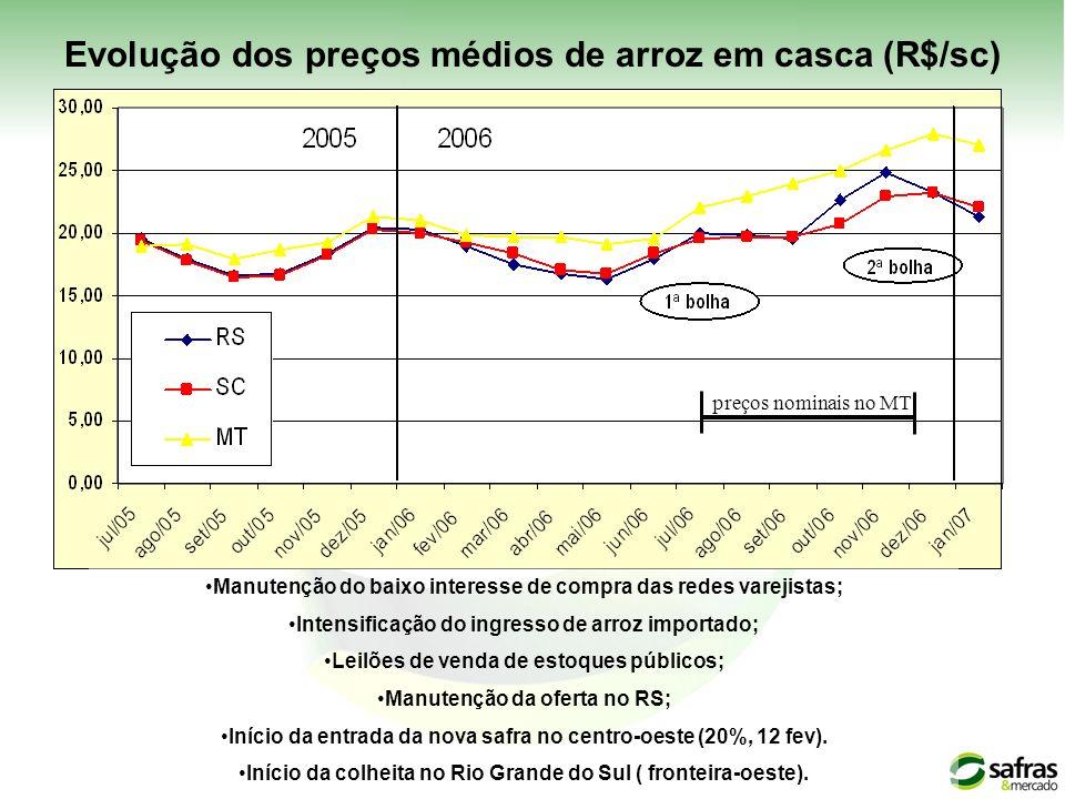 Evolução dos preços médios de arroz em casca (R$/sc)