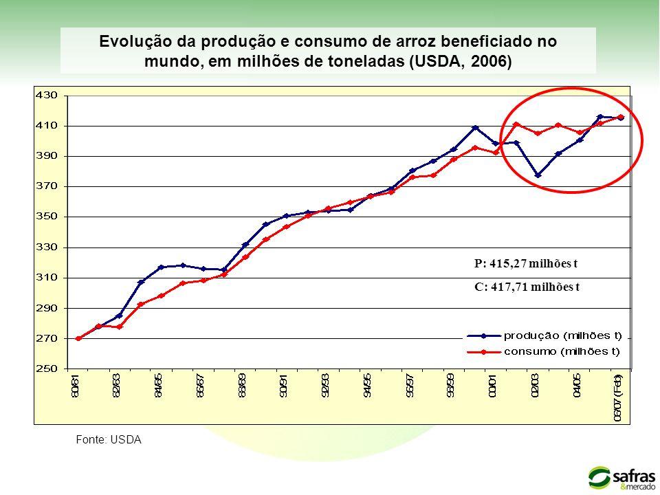 Evolução da produção e consumo de arroz beneficiado no mundo, em milhões de toneladas (USDA, 2006)