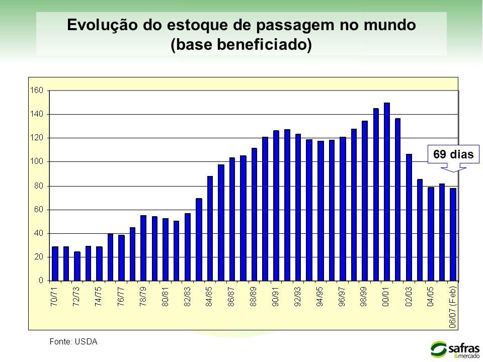 Evolução do estoque de passagem no mundo (base beneficiado)