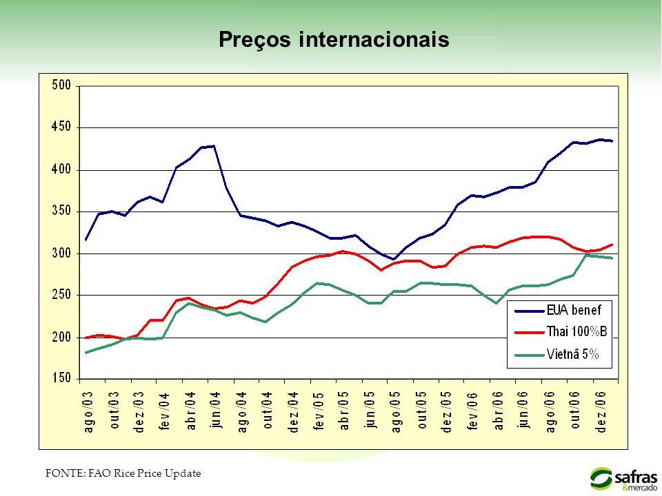 Preços internacionais