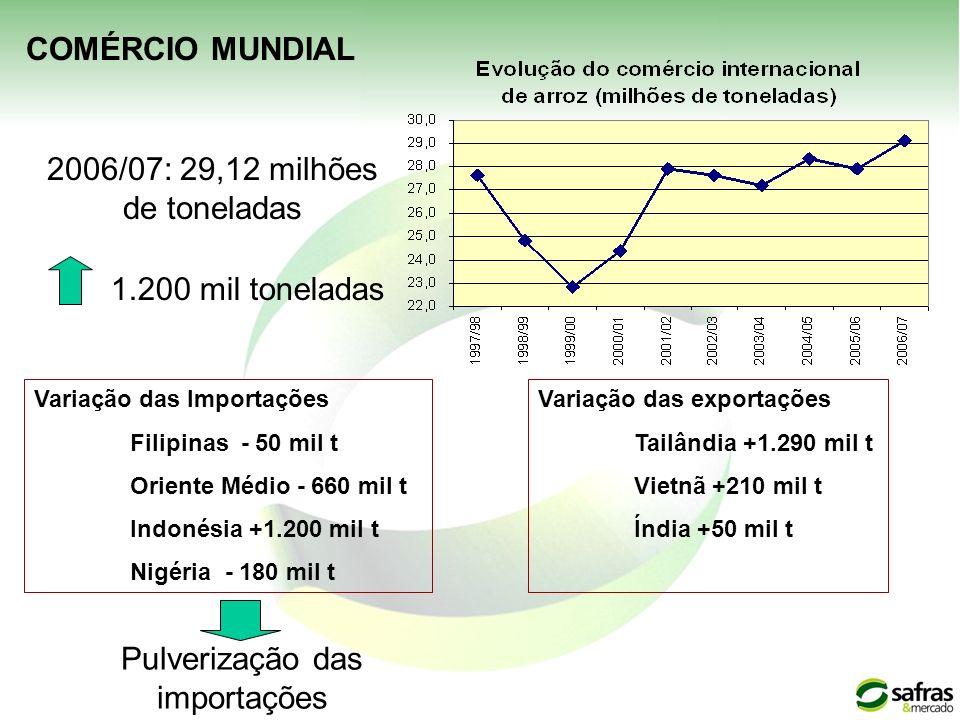 2006/07: 29,12 milhões de toneladas