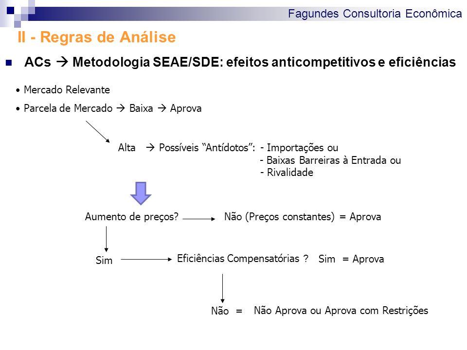 II - Regras de Análise ACs  Metodologia SEAE/SDE: efeitos anticompetitivos e eficiências. Mercado Relevante.