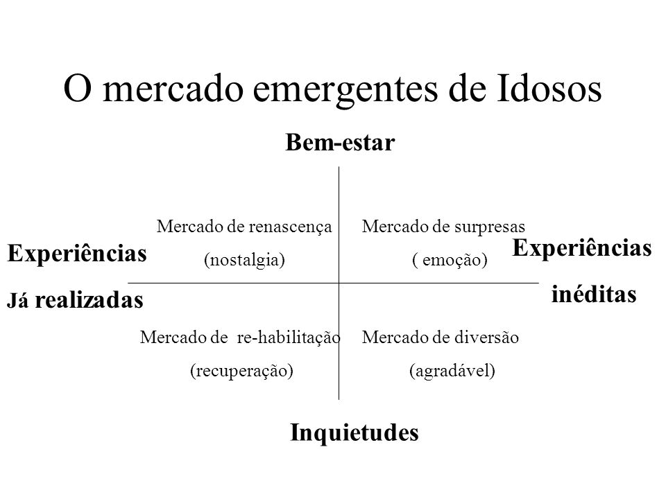 O mercado emergentes de Idosos