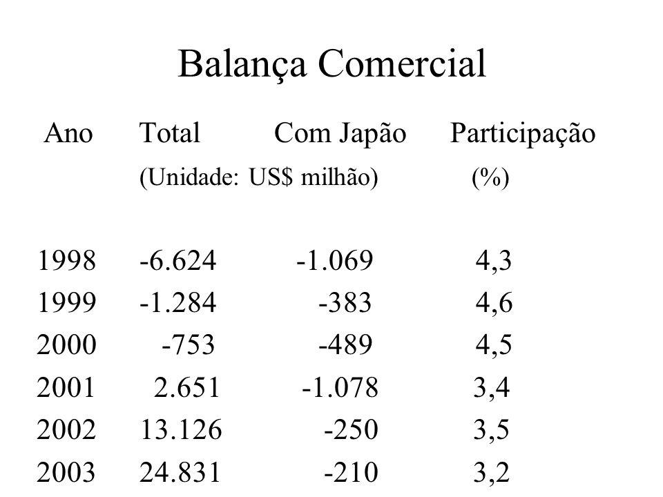 Balança Comercial Ano Total Com Japão Participação